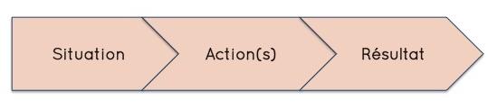 Modèle SAR - réalisations CV
